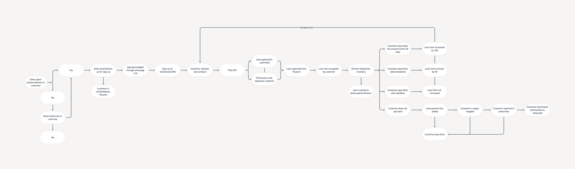 Journey-Mapping-3